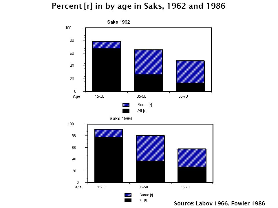 Percent [r] in by age in Saks, 1962 and 1986